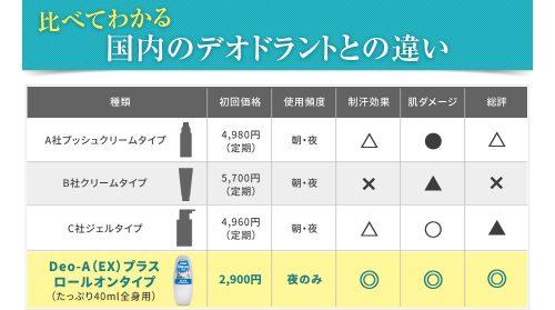 一般的な制汗剤とデオエースの違い