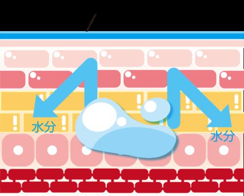 アビモイストリペアの保水効果