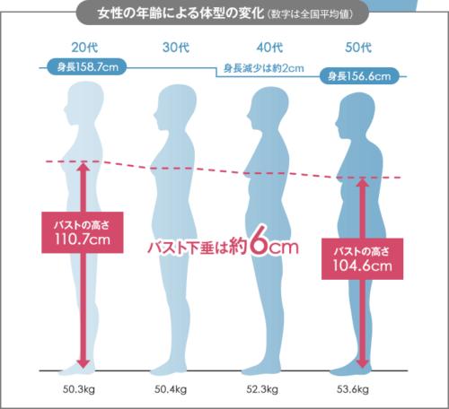 垂れ乳の原因