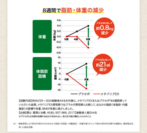 メタバリアEXの脂肪と体重を減らす効果