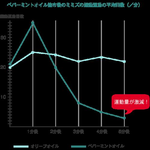 ピーピーフリーの効果のグラフ